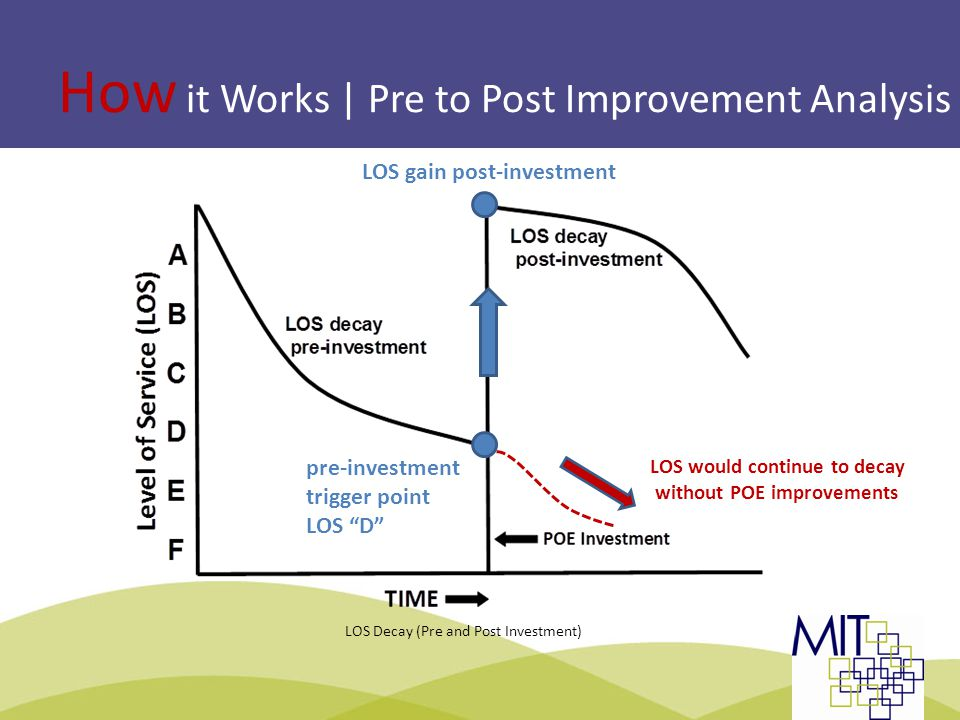 How it Works | Pre to Post Improvement Analysis LOS Decay (Pre and Post Investment) pre-investment trigger point LOS D LOS gain post-investment LOS would continue to decay without POE improvements TBWG | Montreal 2013Slide 11: LOS Methodology
