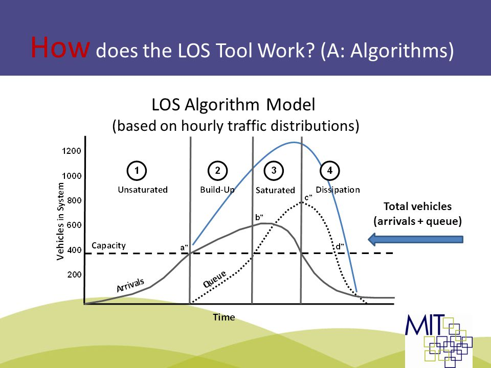 A Final Word on the LOS Methodology for POE's  Challenge: POE project delivery requires 6-10 years to complete a number of sequential planning and implementation steps  Conceptual Planning, Functional Design, Final Design  Tendering and Construction  Challenge: The bi-national POE context can involve input from up to 8 agencies to deliver an integrated infrastructure solution  Opportunity: The LOS methodology provides a common approach for all transportation and border services agencies to test, select and monitor POE performance improvement solutions that can include infrastructure improvements, technology deployment or staffing scenarios Slide 19: LOS Methodology TBWG | Montreal 2013
