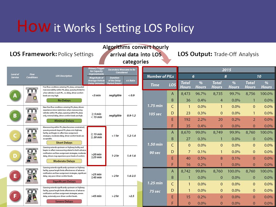 How it Works | Setting LOS Policy TBWG | Montreal 2013Slide 9: LOS Methodology Algorithms convert hourly arrival data into LOS categories LOS Framework: Policy Settings LOS Output: Trade-Off Analysis