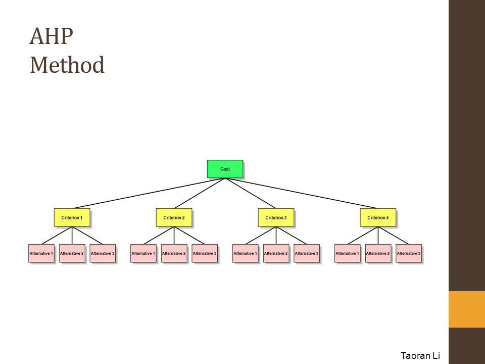 AHP Method Taoran Li