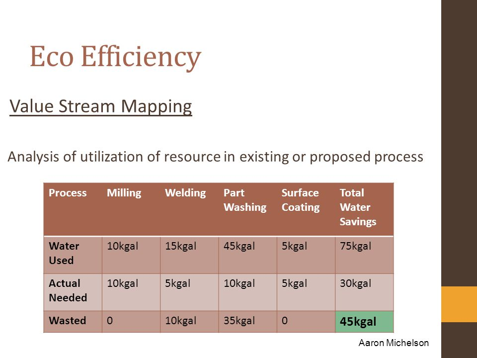 Eco Efficiency Value Stream Mapping Analysis of utilization of resource in existing or proposed process Aaron Michelson ProcessMillingWeldingPart Washing Surface Coating Total Water Savings Water Used 10kgal15kgal45kgal5kgal75kgal Actual Needed 10kgal5kgal10kgal5kgal30kgal Wasted010kgal35kgal0 45kgal