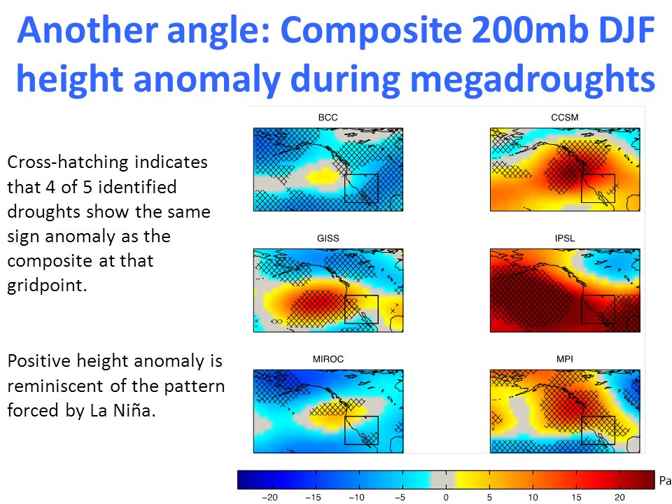Another angle: Composite 200mb DJF height anomaly during megadroughts Cross-hatching indicates that 4 of 5 identified droughts show the same sign anomaly as the composite at that gridpoint.