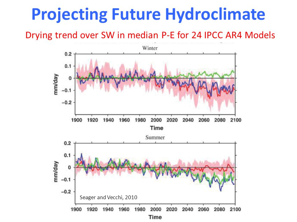 Projecting Future Hydroclimate Seager and Vecchi, 2010 Drying trend over SW in median P-E for 24 IPCC AR4 Models