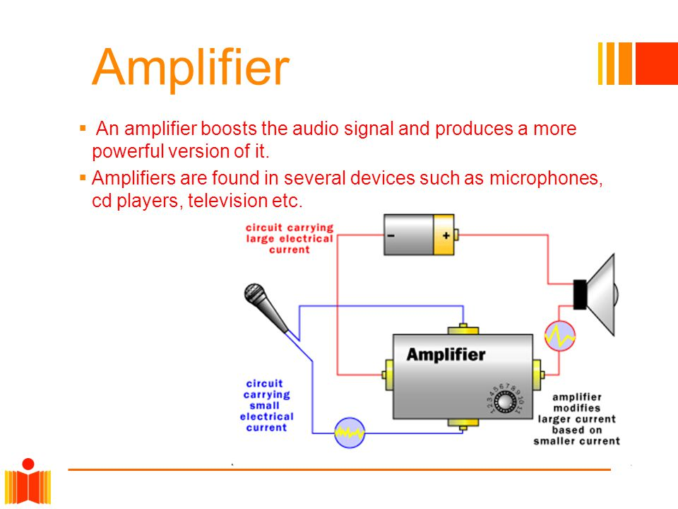 Amplifier  An amplifier boosts the audio signal and produces a more powerful version of it.