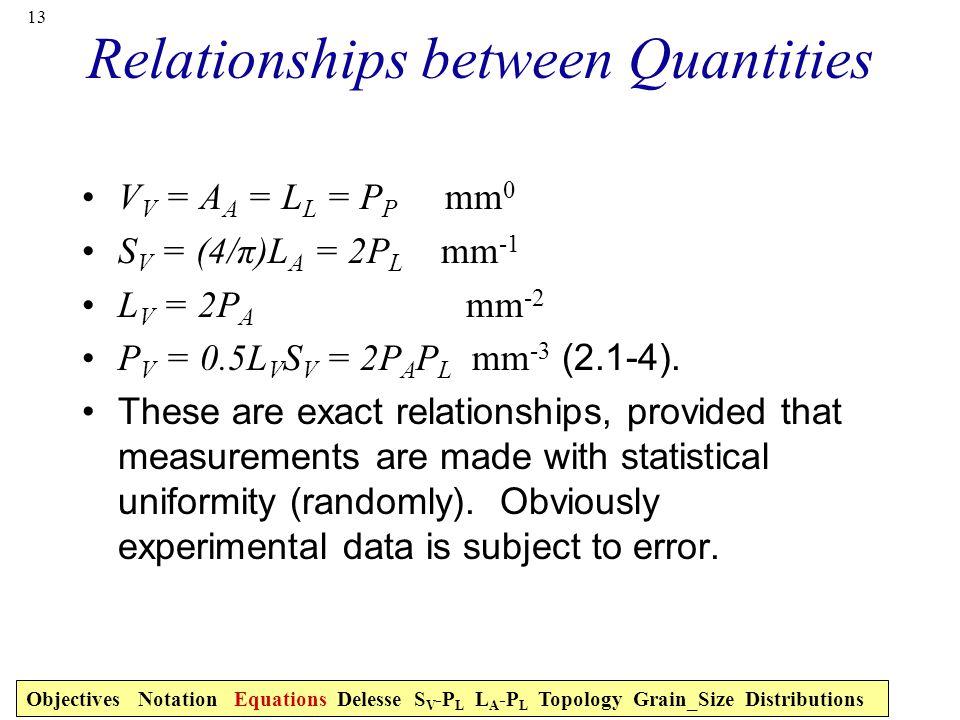 13 Relationships between Quantities V V = A A = L L = P P mm 0 S V = (4/π)L A = 2P L mm -1 L V = 2P A mm -2 P V = 0.5L V S V = 2P A P L mm -3 (2.1-4).