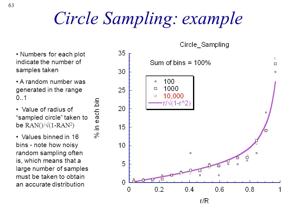 63 Circle Sampling: example Numbers for each plot indicate the number of samples taken A random number was generated in the range 0..1 Value of radius of sampled circle taken to be RAN()/√(1-RAN 2 ) Values binned in 16 bins - note how noisy random sampling often is, which means that a large number of samples must be taken to obtain an accurate distribution