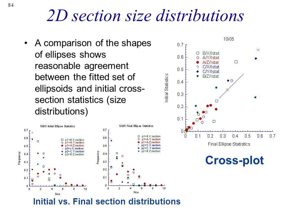 84 2D section size distributions A comparison of the shapes of ellipses shows reasonable agreement between the fitted set of ellipsoids and initial cross- section statistics (size distributions) Cross-plot Initial vs.