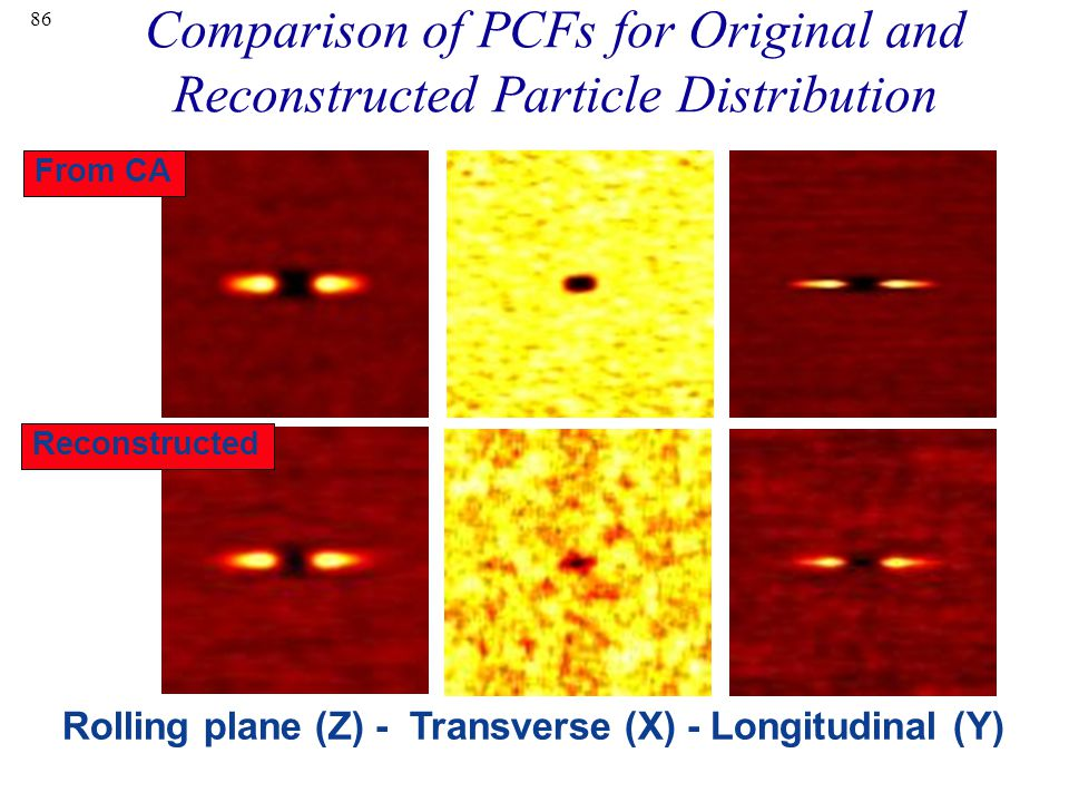 86 Comparison of PCFs for Original and Reconstructed Particle Distribution Rolling plane (Z) - Transverse (X) - Longitudinal (Y) From CA Reconstructed
