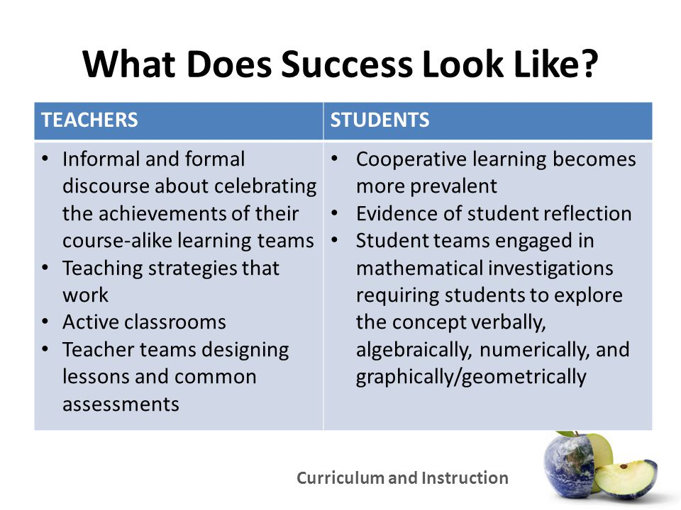 Curriculum and Instruction What Does Success Look Like? TEACHERSSTUDENTS Informal and formal discourse about celebrating the achievements of their cou