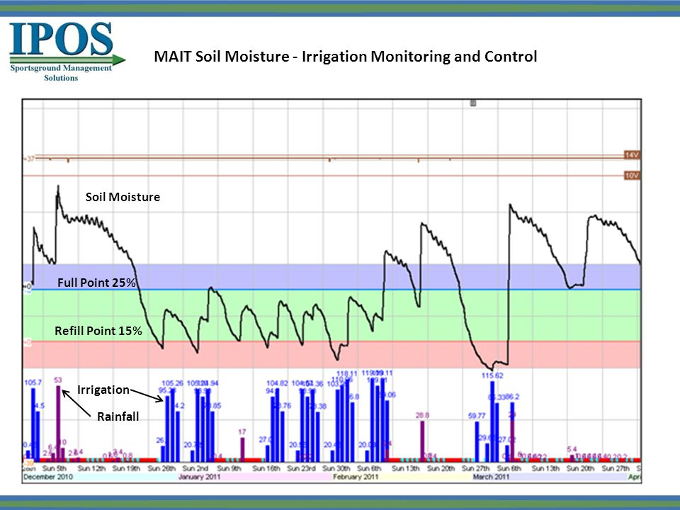 MAIT Soil Moisture - Irrigation Monitoring and Control Full Point 25% Refill Point 15% Rainfall Irrigation Soil Moisture