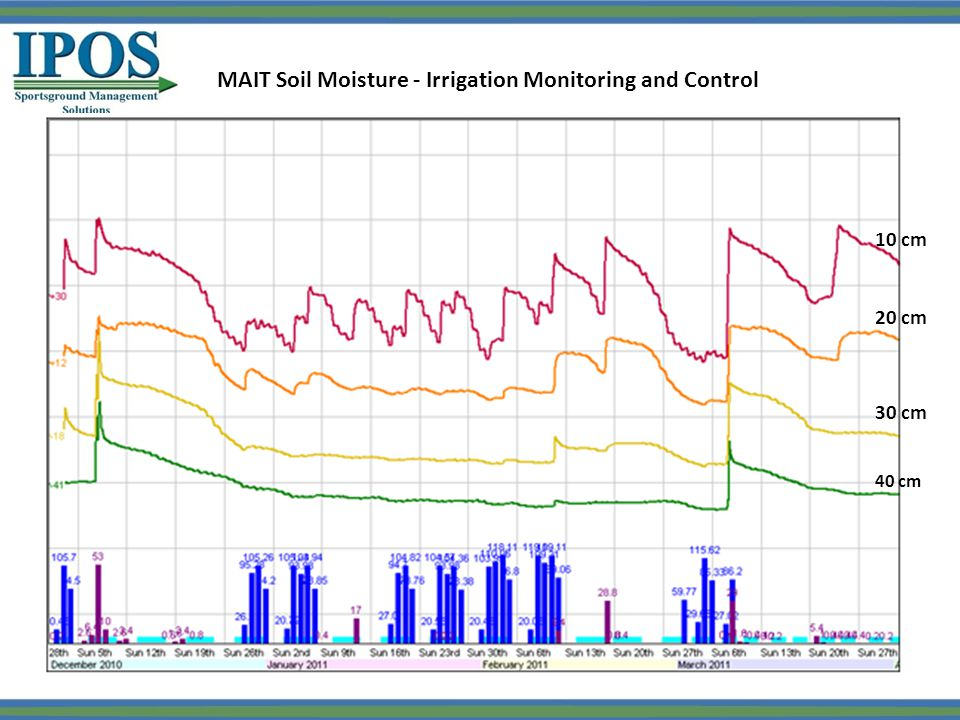 MAIT Soil Moisture - Irrigation Monitoring and Control 40 cm 30 cm 20 cm 10 cm