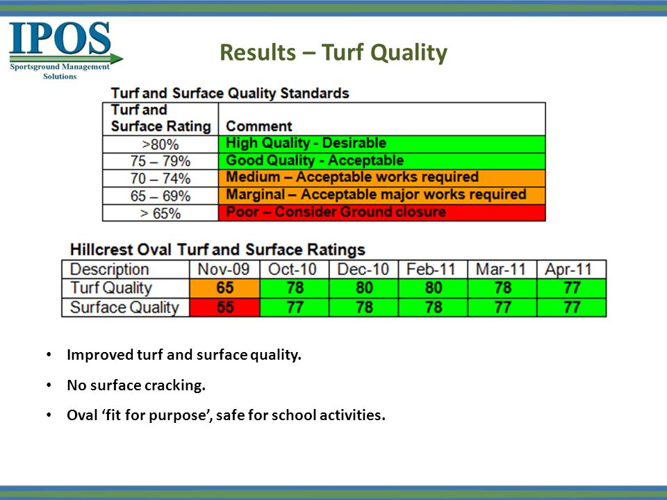 Results – Turf Quality Improved turf and surface quality. No surface cracking. Oval 'fit for purpose', safe for school activities.
