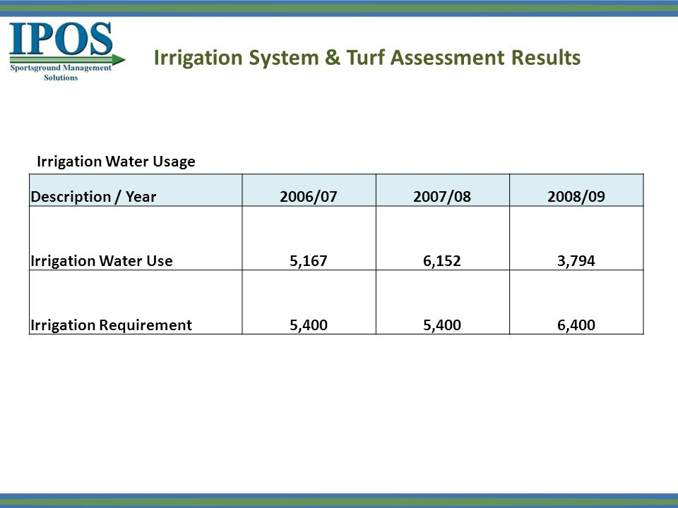 Description / Year2006/072007/082008/09 Irrigation Water Use5,1676,1523,794 Irrigation Requirement5,400 6,400 Irrigation Water Usage