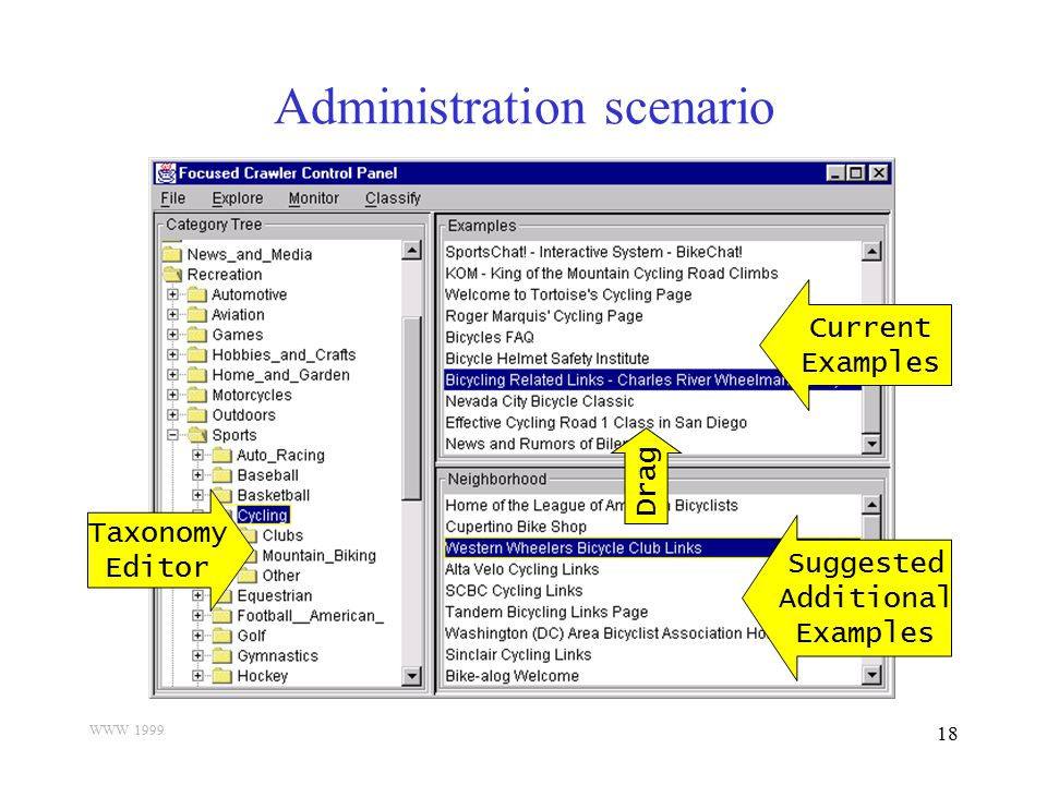 WWW 1999 18 Administration scenario Taxonomy Editor Current Examples Suggested Additional Examples Drag