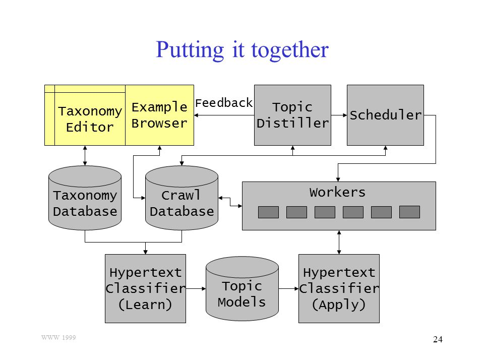 WWW 1999 24 Putting it together Taxonomy Database Taxonomy Editor Example Browser Crawl Database Hypertext Classifier (Learn) Topic Models Hypertext C
