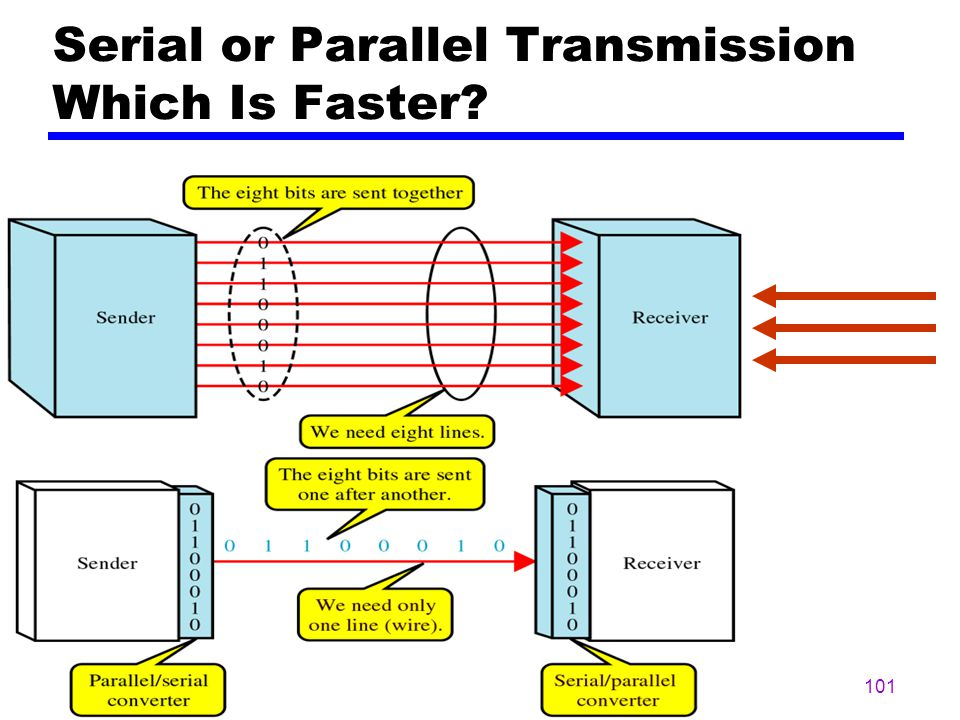 100 Serial Transmission zSerial Transmission – Requires Only One Communication Channel