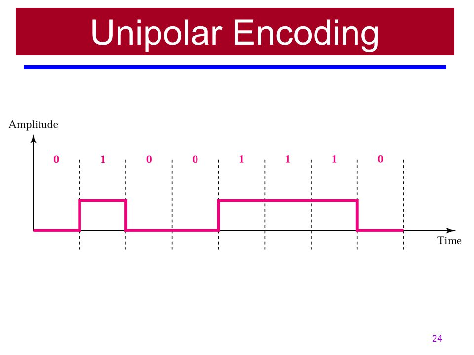 23 Unipolar Encoding uses only One Voltage Level.