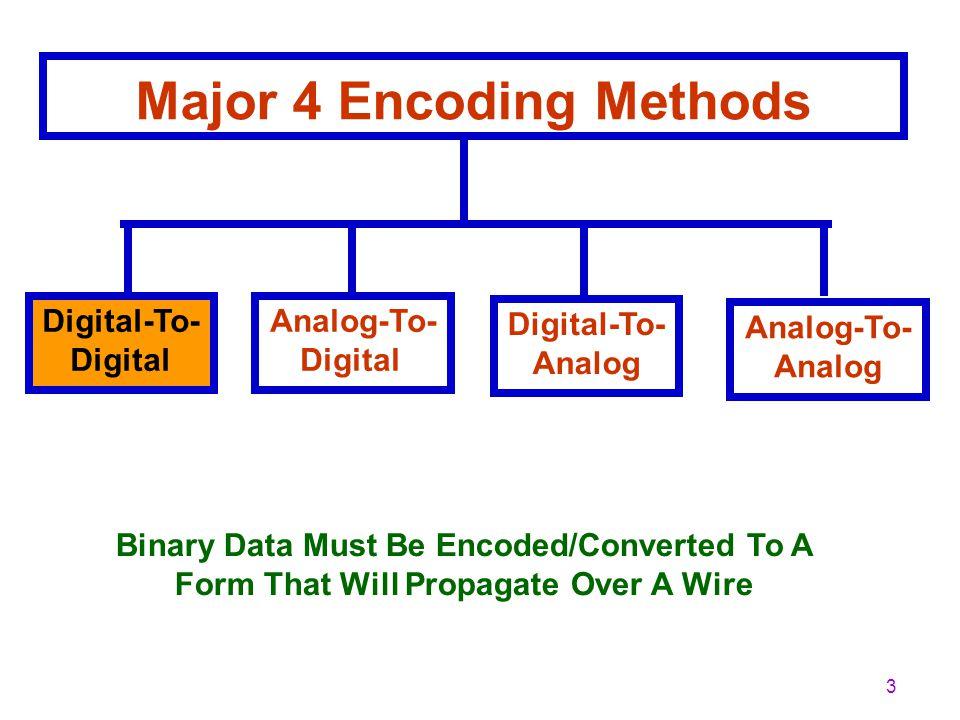 2 Digital To Digital Encoding