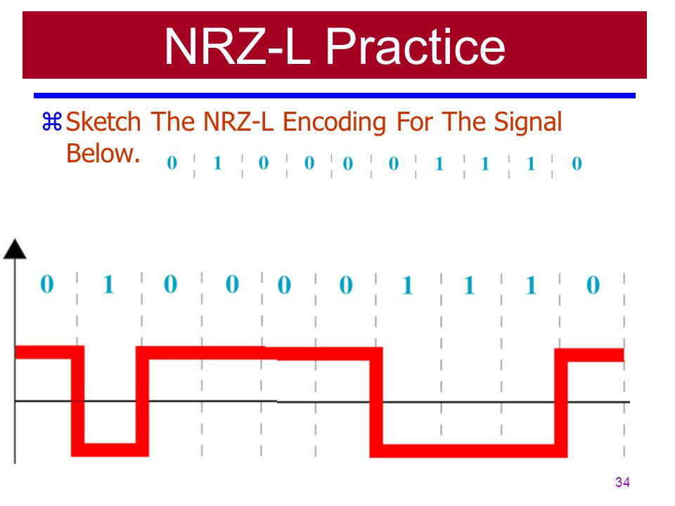 33 zNRZ - NonReturn to Zero – Two Most Popular Methods Are NRZ-L and NRZ-I zNRZ-L yUsually 0 Positive & 1 Negative {For Us!} yBiggest Problem With Lon