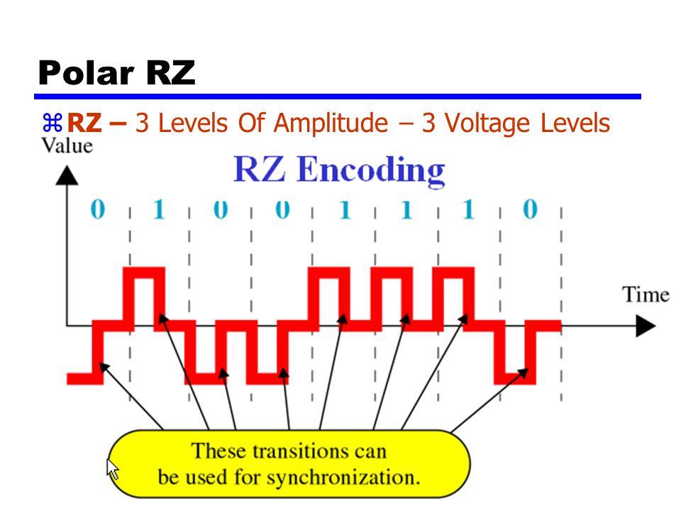 40 Polar RZ zRZ yPositive Voltage Means 1 yNegative Voltage Means 0 ySignal Returns To 0 Voltage Half-Through zRZ - Return to Zero – A Signal Change W