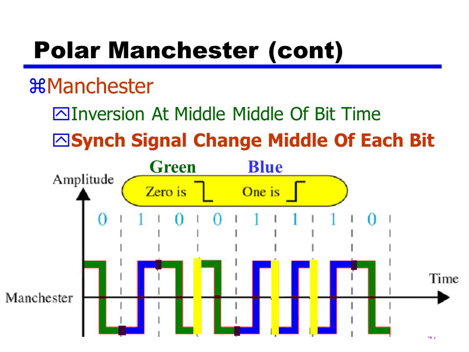 46 Polar Manchester zManchester yPositive To Negative Transition For 0 yNegative To Positive Transition For 1 yTwo Levels Of Amplitude yInversion At M