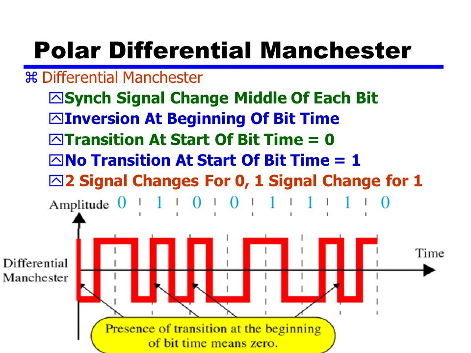 51 In Differential Manchester Encoding, the Transition at the Middle of the Bit is used only for synchronization. The Bit Representation is defined by