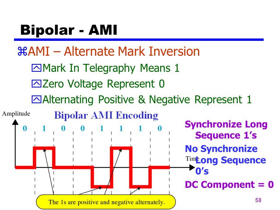 57 AMI Encoding (Bipolar)