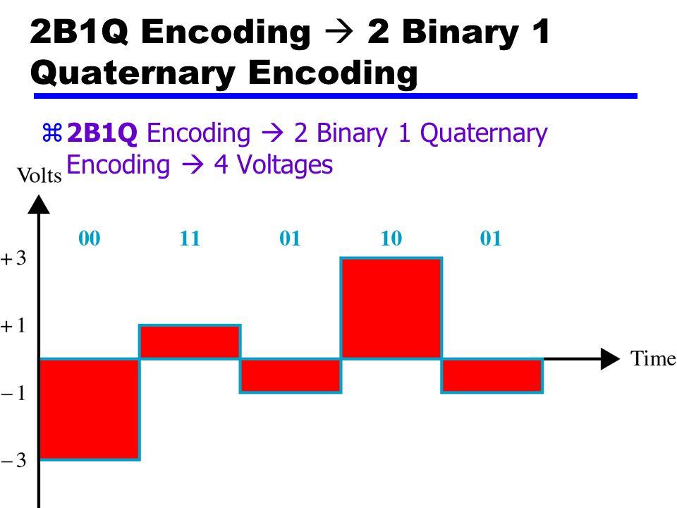 65 2B1Q Encoding (Bipolar)