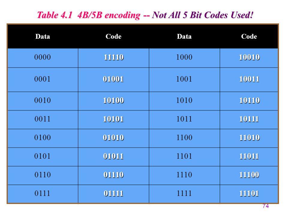 73 4B5B 8B10B Encoding