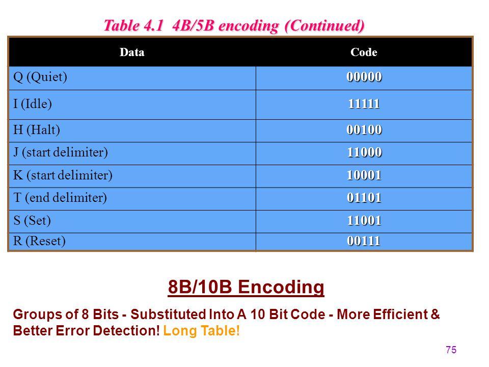 74 Table 4.1 4B/5B encoding -- Not All 5 Bit Codes Used! DataCodeDataCode 000011110100010010 000101001100110011 001010100101010110 001110101101110111