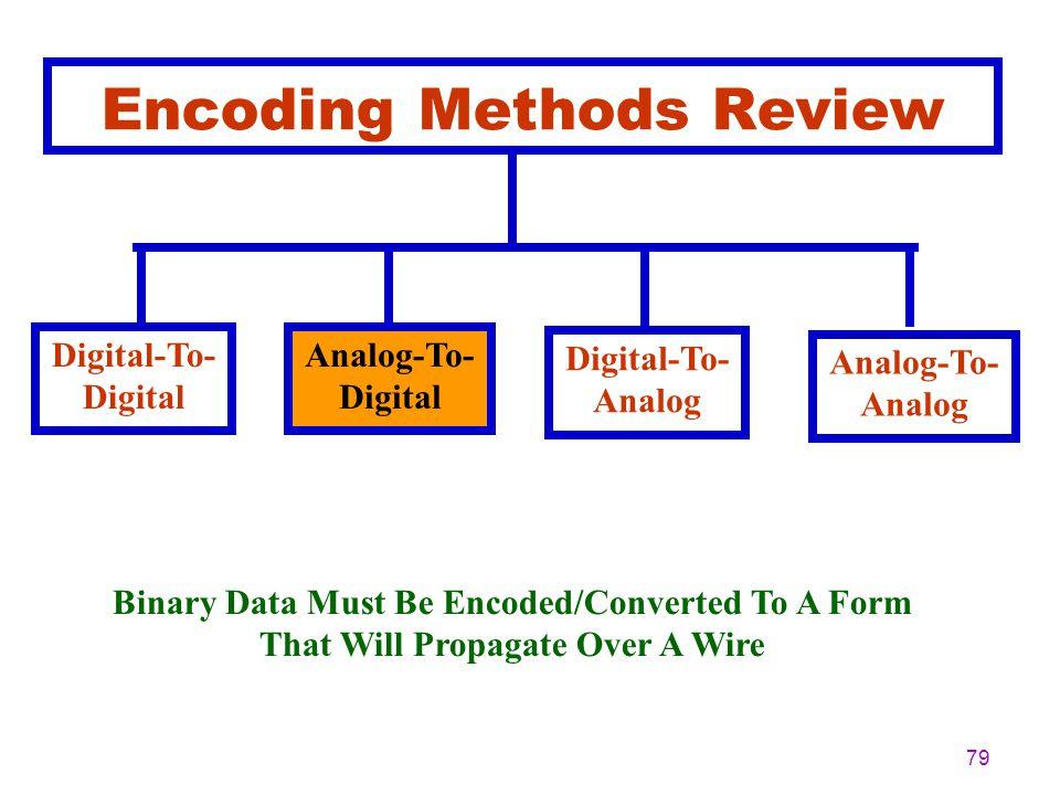 78 Analog To Digital Encoding