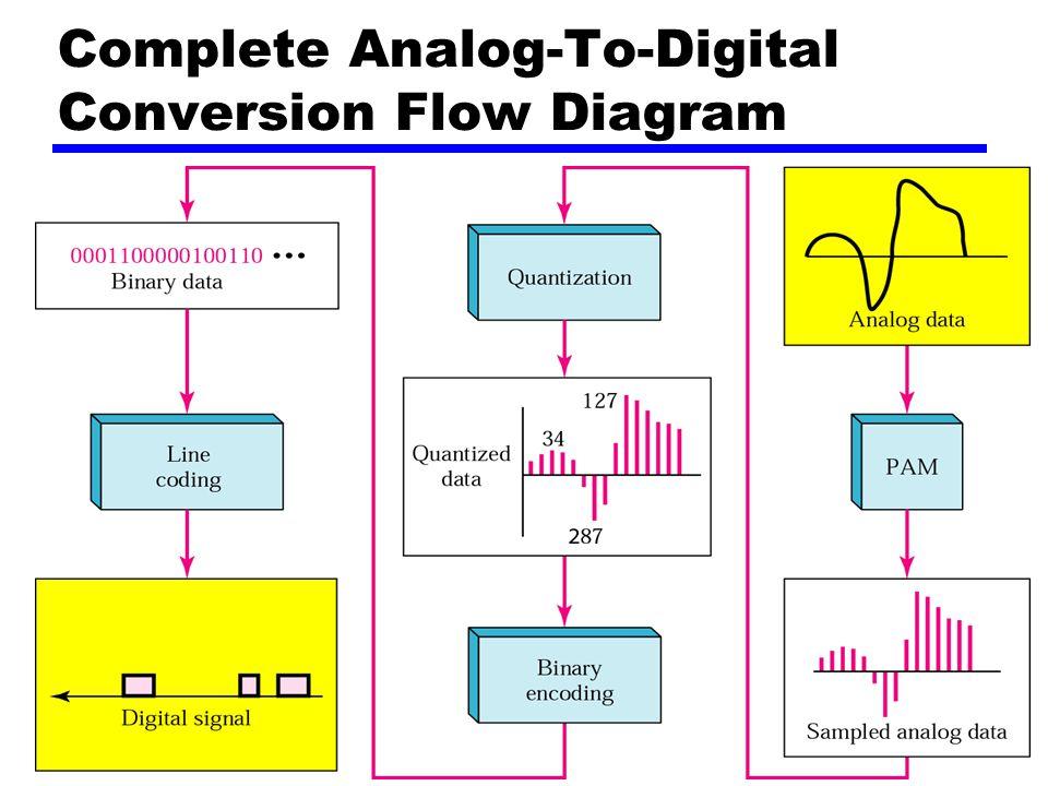 87 Step 2: Pulse Code Modulation (PCM) - 3 zII. Pulse Code Modulation (PCM) z3 Steps yStep 3: Convert To Digital Using Appropriate Technique. Review U