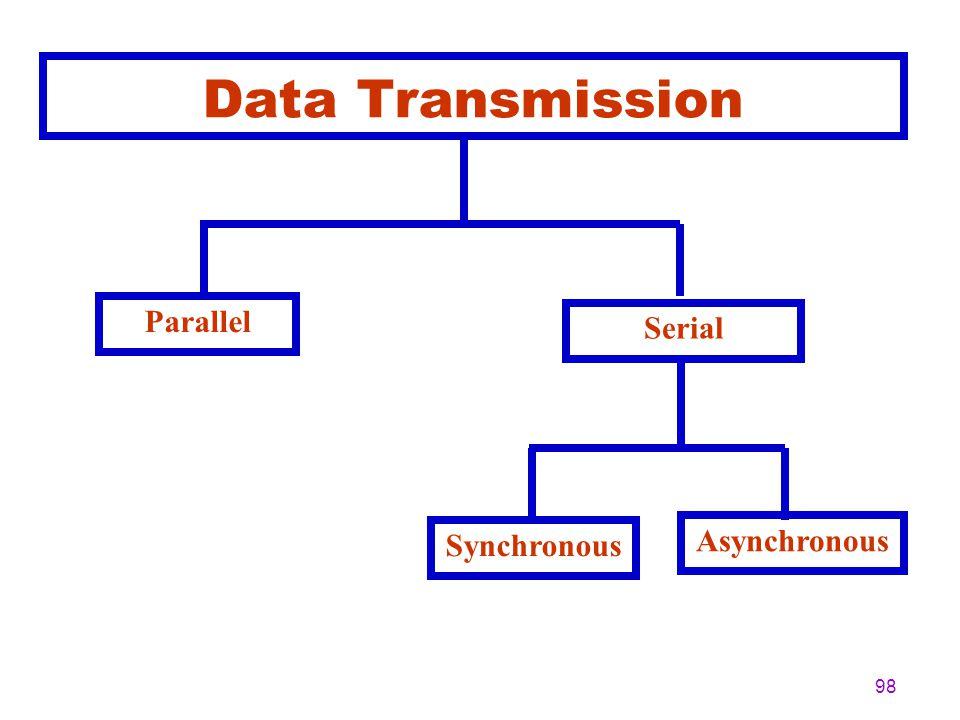 97 Transmission Modes