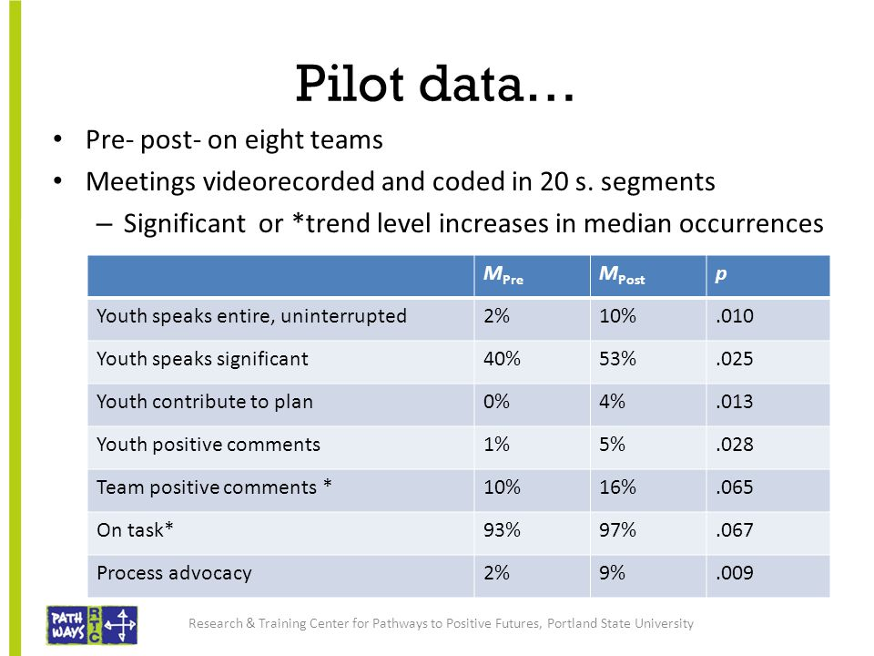 Pilot data… Pre- post- on eight teams Meetings videorecorded and coded in 20 s. segments – Significant or *trend level increases in median occurrences