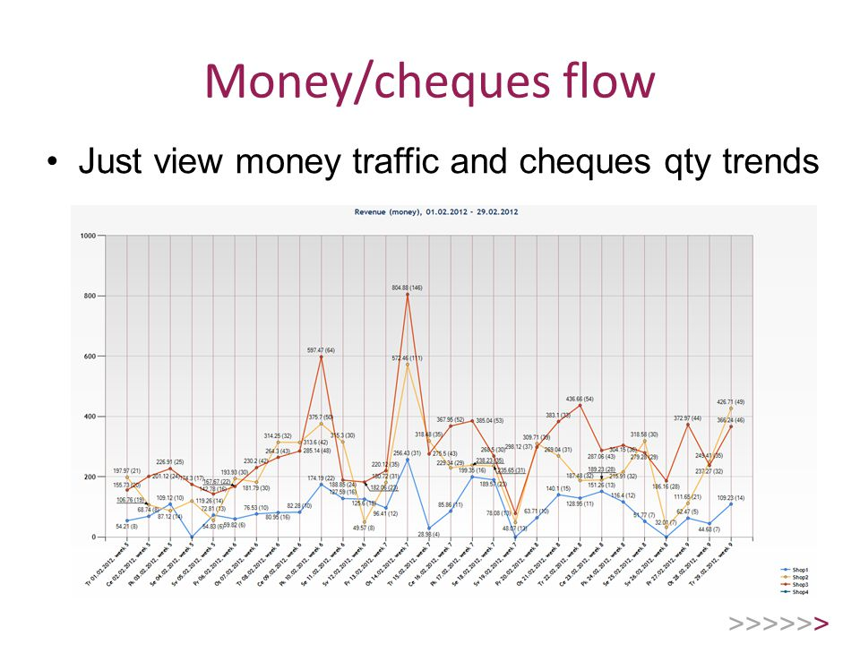 Money/cheques flow Just view money traffic and cheques qty trends >>>>>>