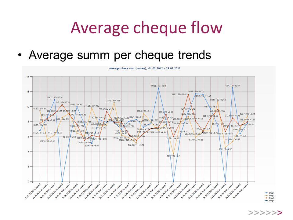 Average cheque flow Average summ per cheque trends >>>>>>