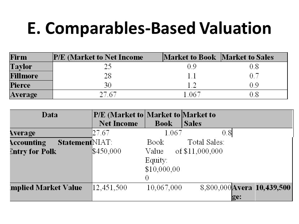 E. Comparables-Based Valuation