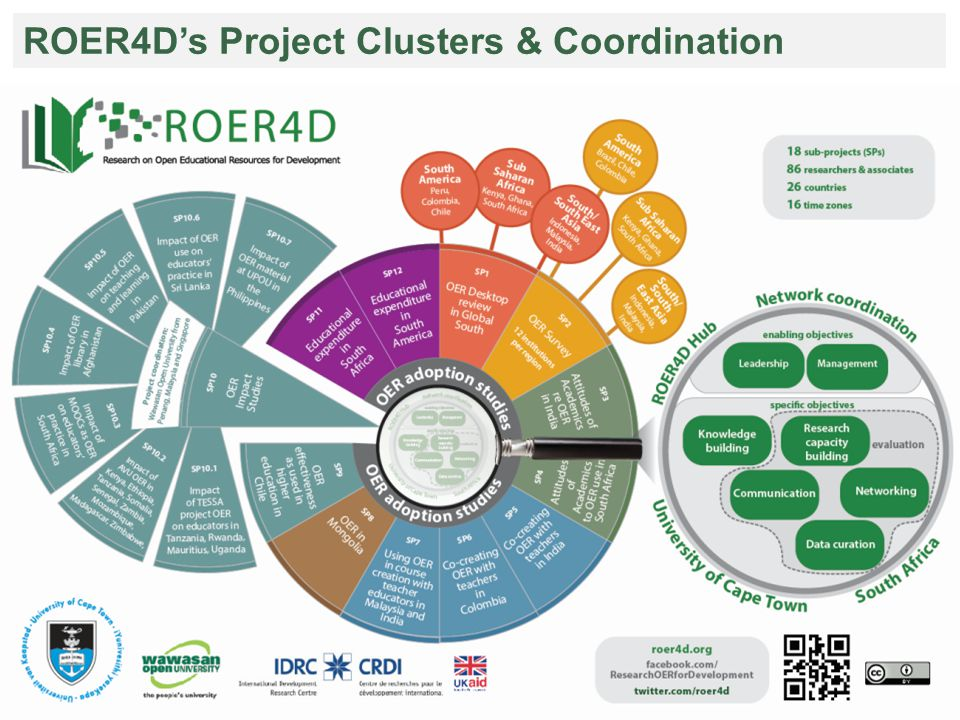 ROER4D's Project Clusters & Coordination