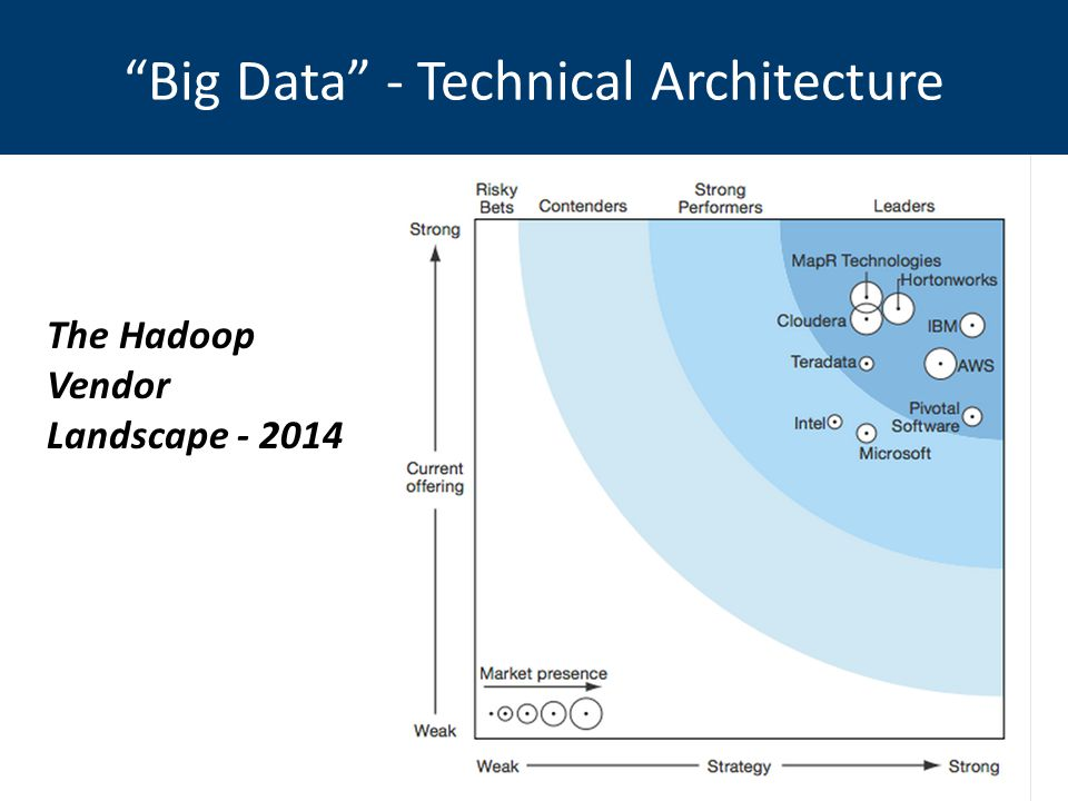 Big Data - Technical Architecture The Hadoop Vendor Landscape - 2014