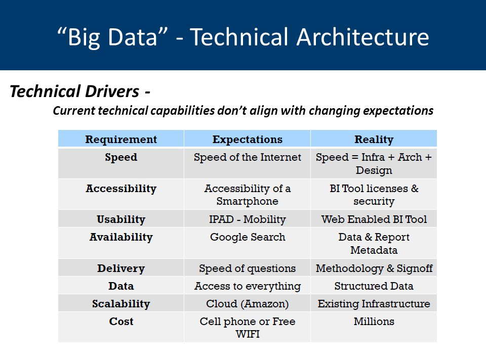 Current technical capabilities don't align with changing expectations Big Data - Technical Architecture Technical Drivers -