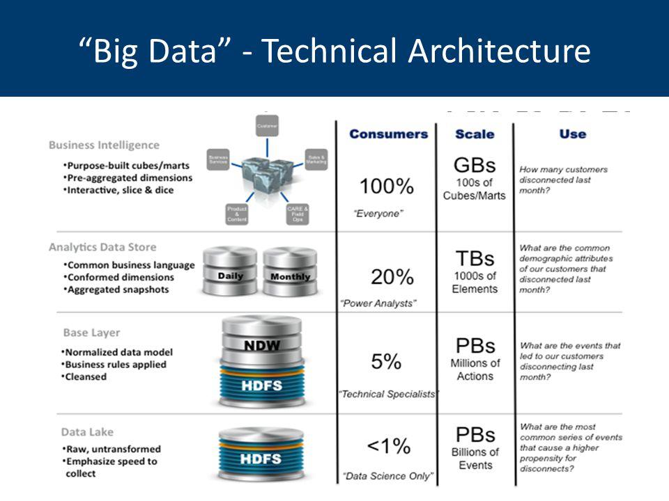 Big Data - Technical Architecture Data Refinery