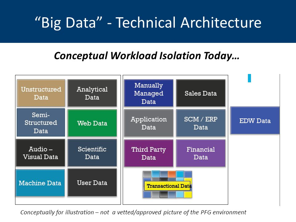 Big Data - Technical Architecture Conceptual Workload Isolation Today… Conceptually for illustration – not a vetted/approved picture of the PFG environment