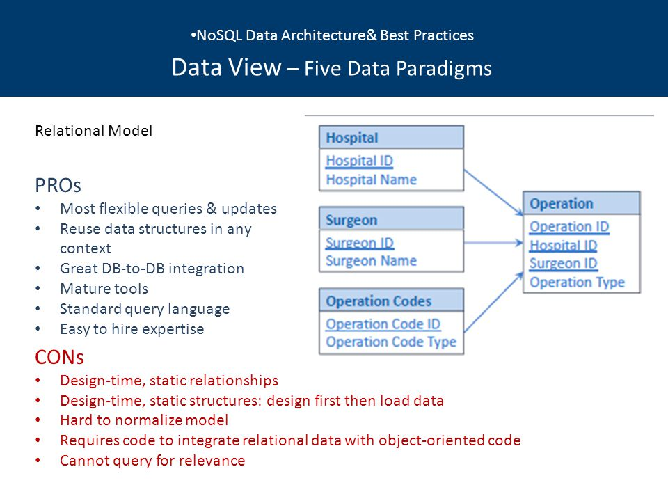 Relational Model PROs Most flexible queries & updates Reuse data structures in any context Great DB-to-DB integration Mature tools Standard query language Easy to hire expertise CONs Design-time, static relationships Design-time, static structures: design first then load data Hard to normalize model Requires code to integrate relational data with object-oriented code Cannot query for relevance