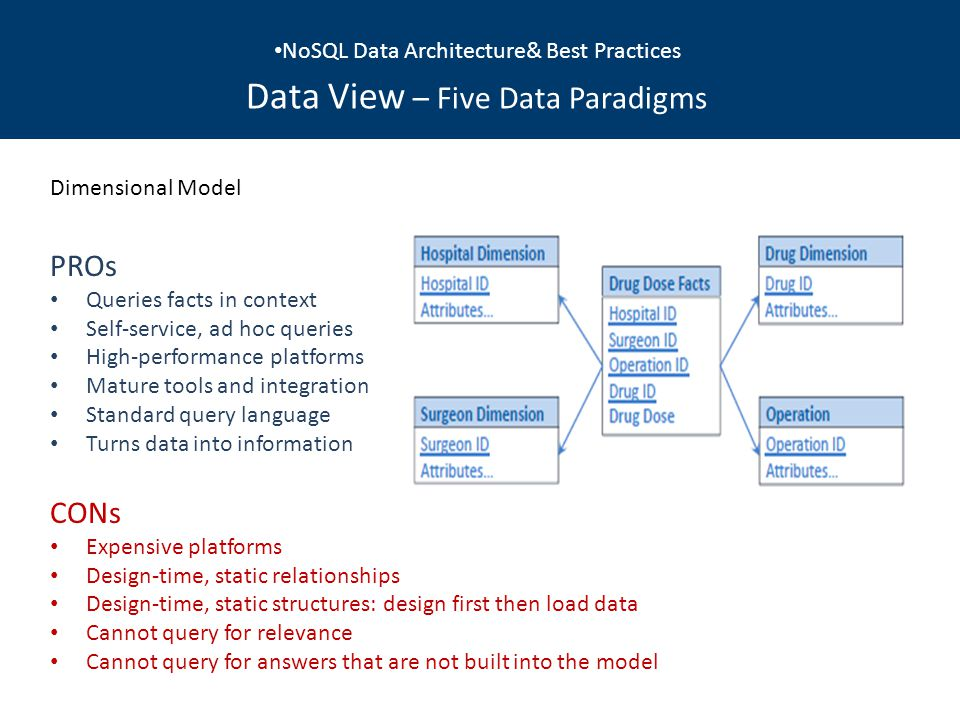 NoSQL Data Architecture& Best Practices Data View – Five Data Paradigms Dimensional Model PROs Queries facts in context Self-service, ad hoc queries High-performance platforms Mature tools and integration Standard query language Turns data into information CONs Expensive platforms Design-time, static relationships Design-time, static structures: design first then load data Cannot query for relevance Cannot query for answers that are not built into the model