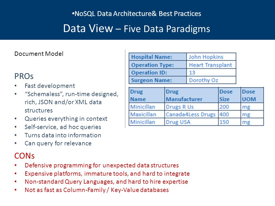 NoSQL Data Architecture& Best Practices Data View – Five Data Paradigms Document Model PROs Fast development Schemaless , run-time designed, rich, JSON and/or XML data structures Queries everything in context Self-service, ad hoc queries Turns data into information Can query for relevance CONs Defensive programming for unexpected data structures Expensive platforms, immature tools, and hard to integrate Non-standard Query Languages, and hard to hire expertise Not as fast as Column-Family / Key-Value databases