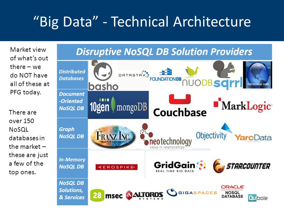 Big Data - Technical Architecture Market view of what's out there – we do NOT have all of these at PFG today.