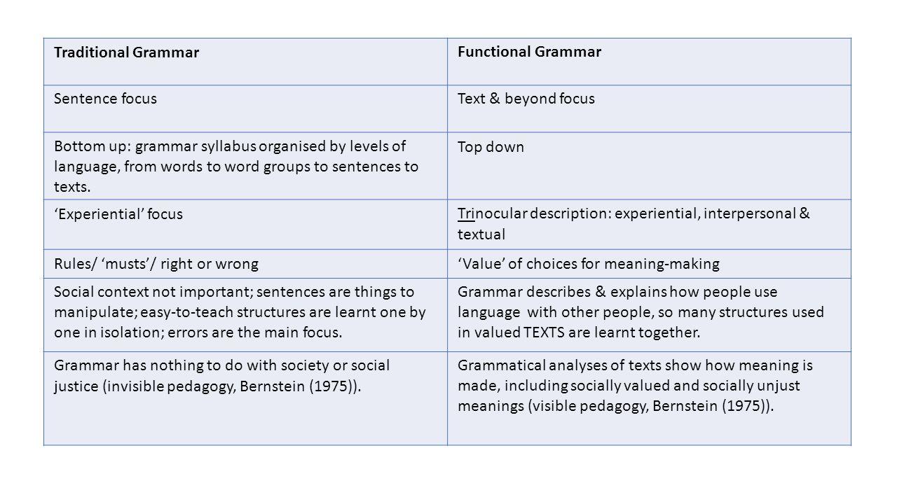 THEME/ topic The 'launch pad' (Thornbury, 2005: 38).