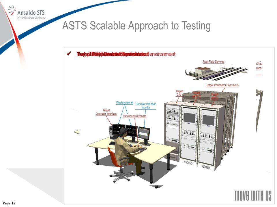 18 ASTS Scalable Approach to Testing Completely simulated environment Completely simulated environment Target IXL connected to simulated environment T