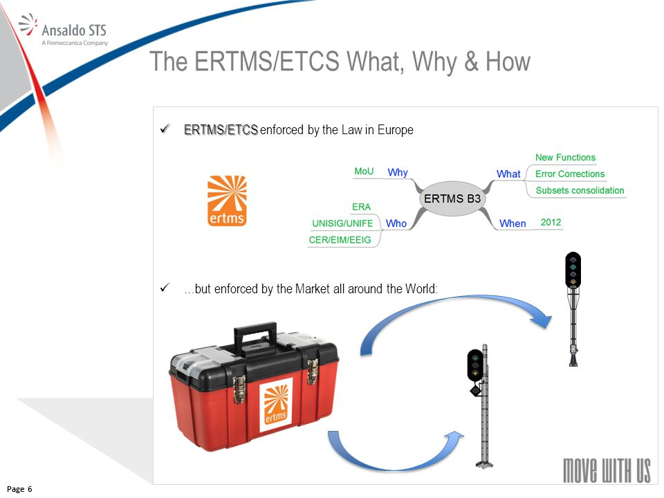 66 The ERTMS/ETCS What, Why & How ERTMS/ETCS ERTMS/ETCS enforced by the Law in Europe …but enforced by the Market all around the World: Page 6