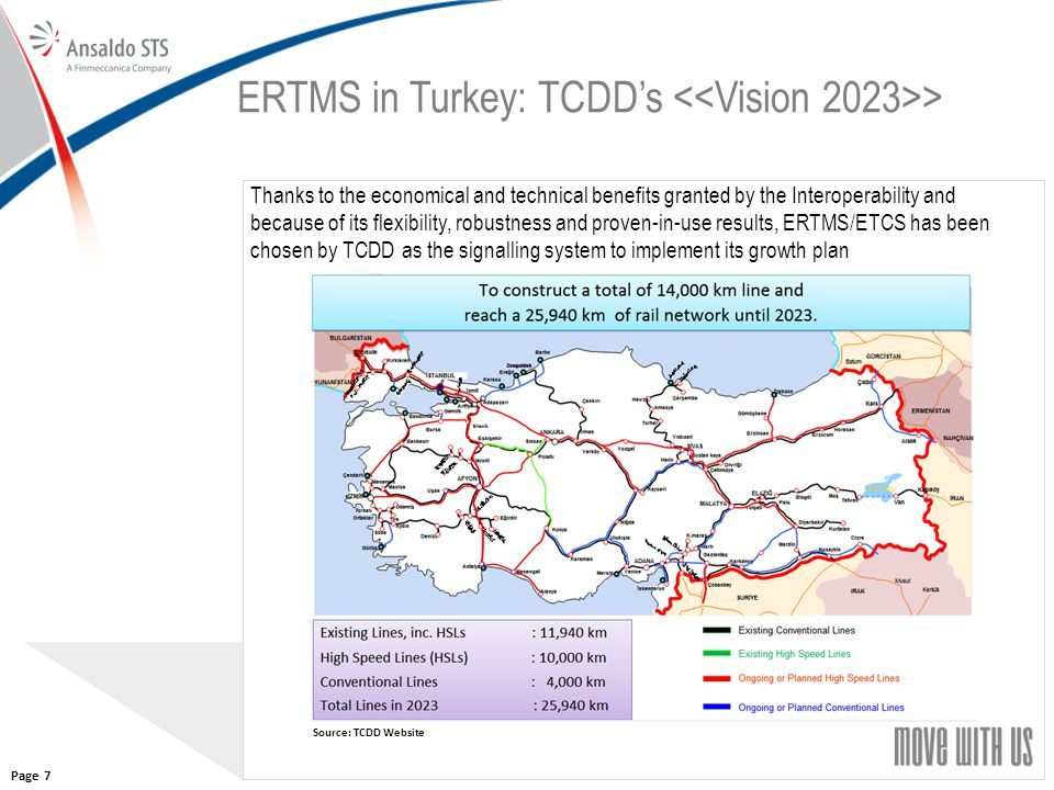 77 ERTMS in Turkey: TCDD's > Source: TCDD Website Thanks to the economical and technical benefits granted by the Interoperability and because of its f